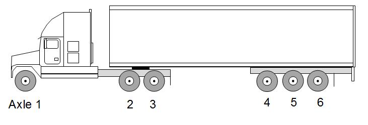 semi truck loading diagram
