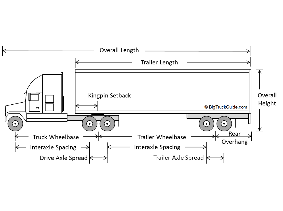 Semi Truck Weight : Semi truck weight and dimension limits