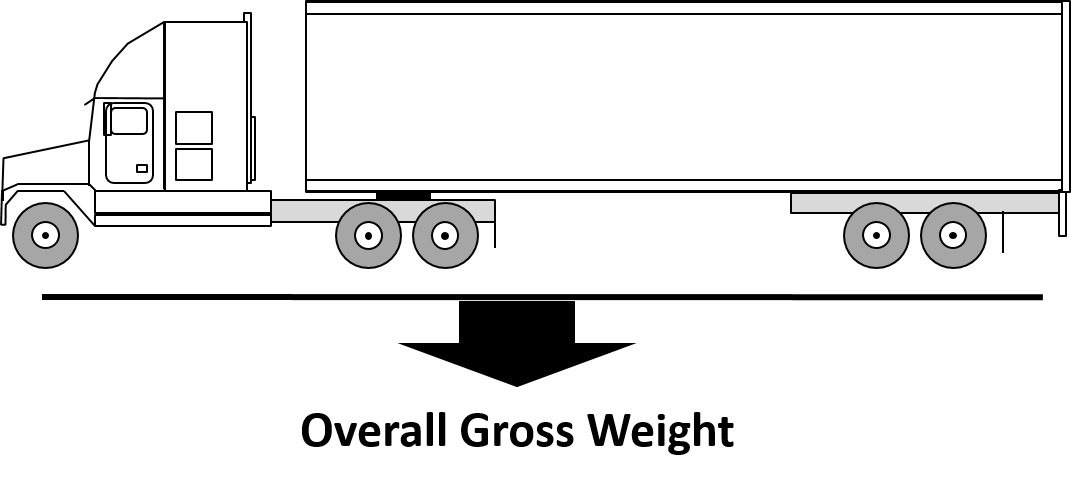 Maximum Axle Weight For Trucks : Big truck guide a to semi weights and dimensions