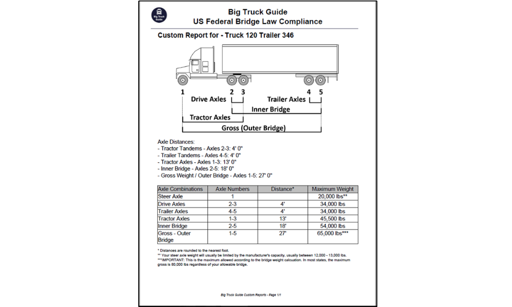 Featured_Custom_Reports_Example2 document downloads big truck guide