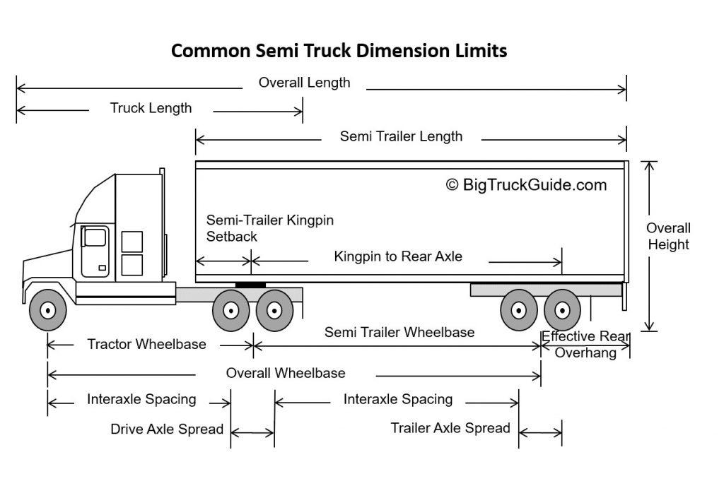 Common Semi Truck Dimension Limits