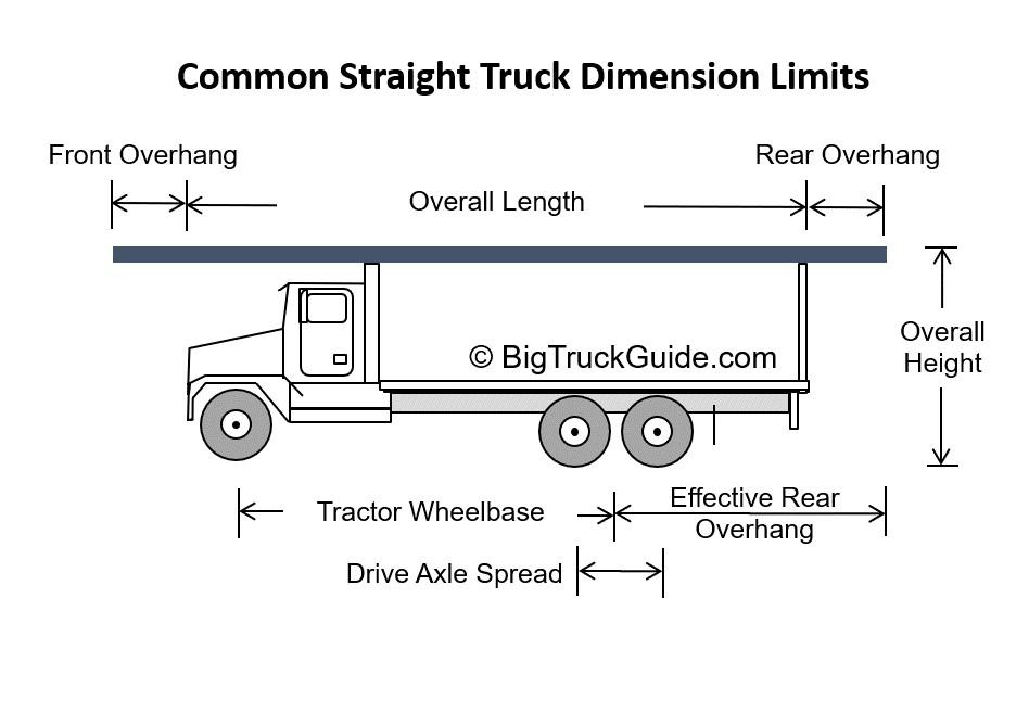 Common Straight Truck Dimension Limits